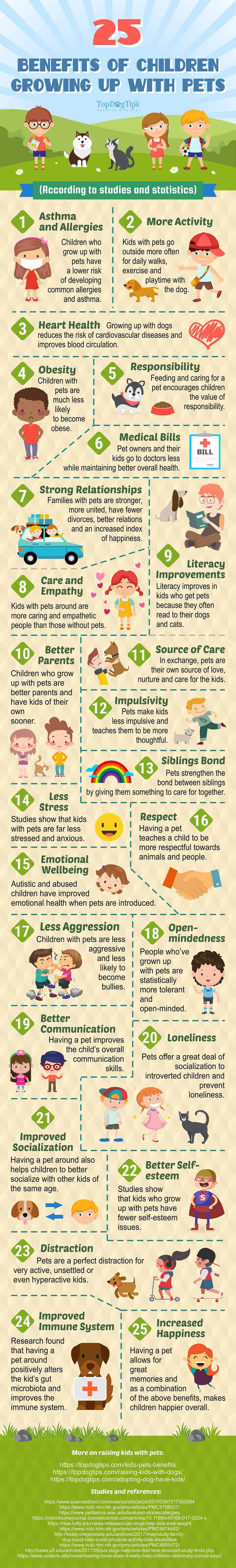 graphic details 25 examples that detail all the ways dogs provide health benefits to children