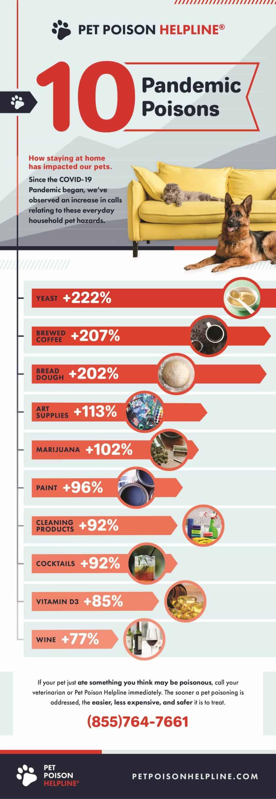 Pandemic poison graphic courtesy Pet Poison Helpline.